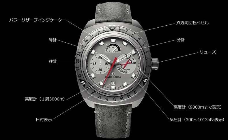 エベレスト登頂に実際使われた時計「レイダー・ビバーク9000」が、世界的オークションに出品